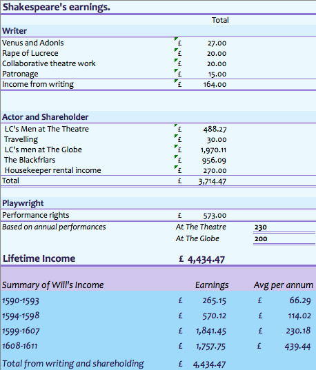 income summary